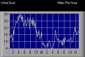 Wind Gust Graph